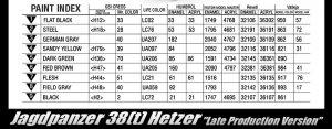 Jagdpanzer 38(t) Hetzer Late Prod.  (Vista 5)