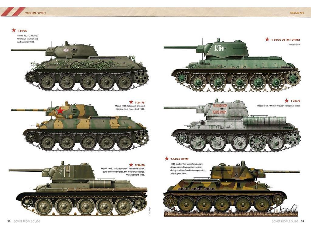 Guia de perfiles Sovieticos (Vista 2)